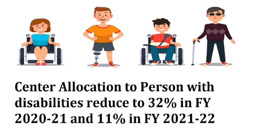 Center Allocation to Person with disabilities reduce to 32% in FY 2020-21 and 11% in FY 2021-22