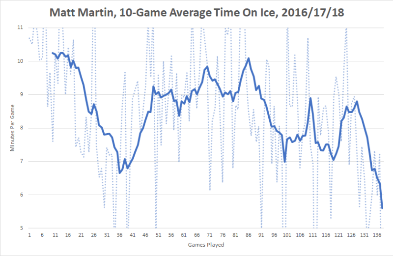Are the Leafs moving towards life after Matt Martin?
