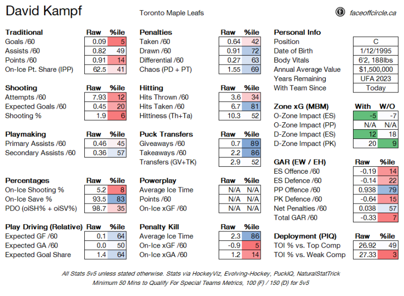 Leafs sign Kampf, Gabriel, Biega, Dahlstrom to contracts, Ho-Sang to PTO