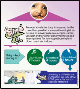 anaesthetic preparations infographic