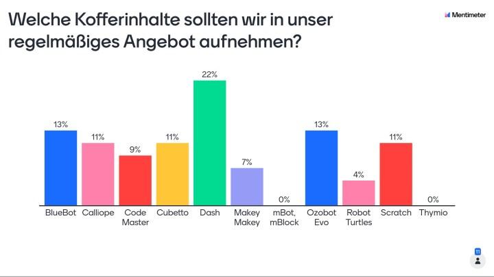 Die Grafik zeigt das Ergebnis einer Abstimmung des Teams der Bibliothek Euskirchen über den Einsatz von Medien.