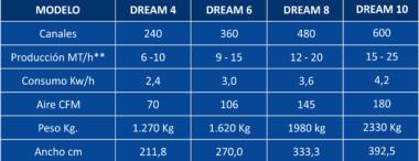 TABLA DREAM