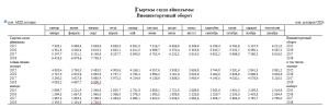 Рубль и тенге