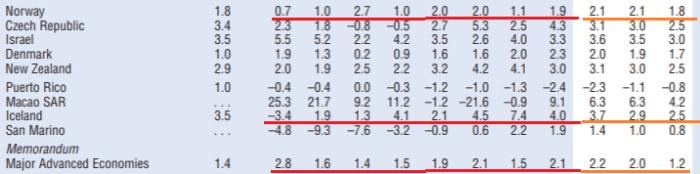 Чубайс и рост российской экономики