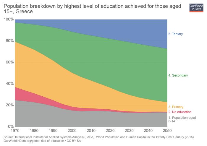 Чубайс и мировое образование