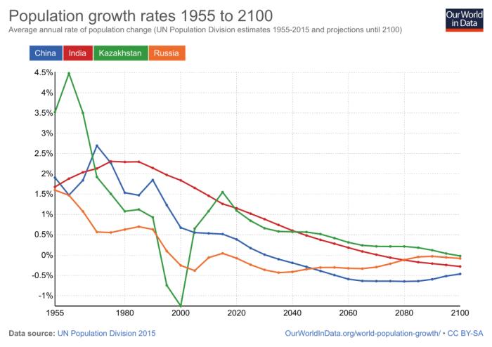 Индексы роста населения в Китае, Казахстане, Индии и Россс