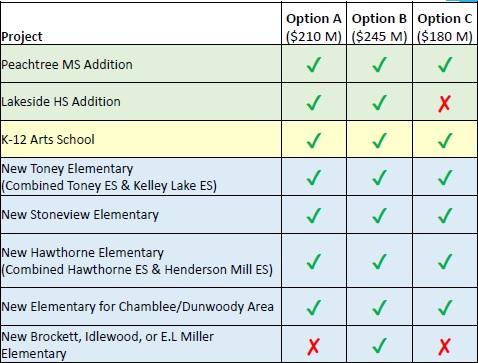 DeKalb Schools Go Bond Options