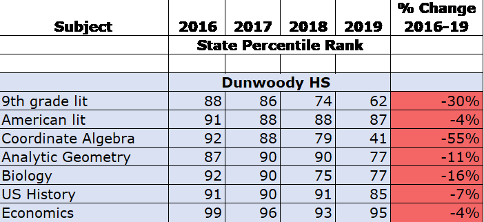Dunwoody High School Compard to Georgia