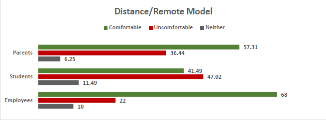 Survey - Distance Remote Model