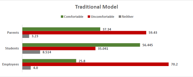 Survey - Traditional Model