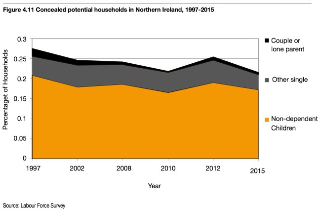 the_homelessness_monitor_northern_ireland_2016 - Concealed Households