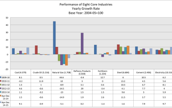 Performance of Eight Core Industries Yearly Growth Rate India 2014 Chart