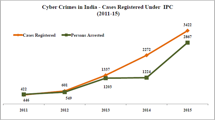 cyber crimes in india_cyber crimes in india cases registered under ipc
