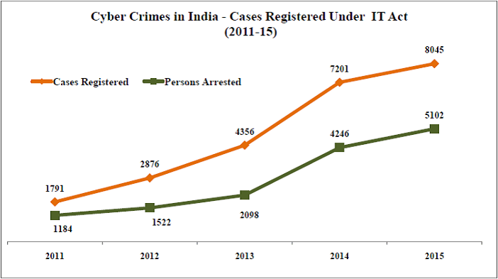 cyber crimes in india_cyber crimes registered under it act