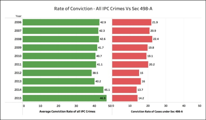 Conviction rate for Sec 498-A 498-A Vs all IPC