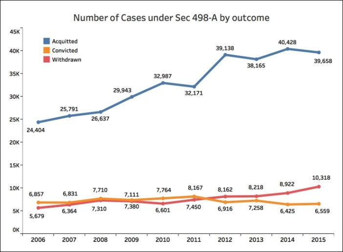 Conviction rate for Sec 498-A Conviction Vs Acquittal