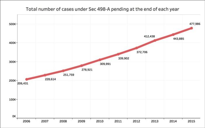 Conviction rate for Sec 498-A Total Pendng Cases