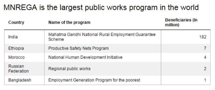 MNREGA is the largest public works program in the world