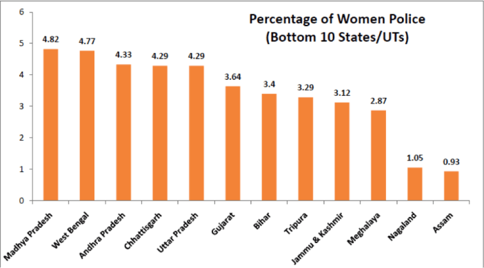 Percentage of women police - bottom 10 states - women police in india