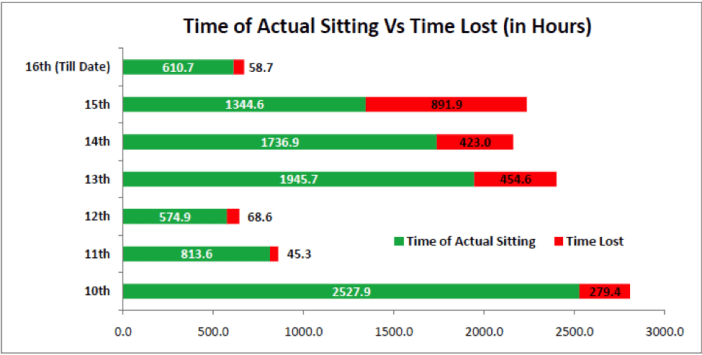 Time of actual sitting vs time lost in lok sabha - Parliament Disruption India