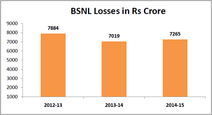 bsnl losses- in crores_opt