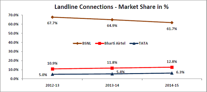 bsnl losses- landline connections market share_opt
