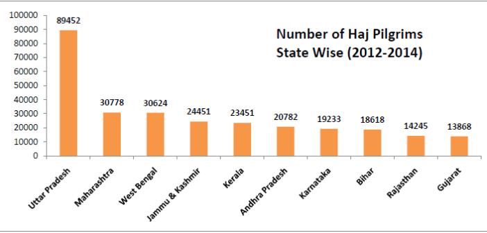 hajj pilgrimage subsidy india_number of pilgrims state wise