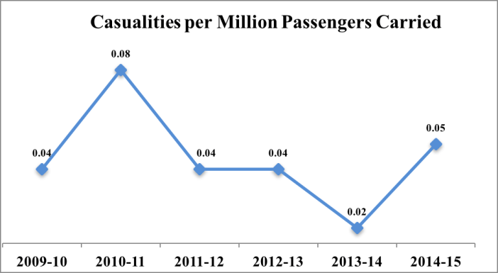 indian-railway-accidents-statistics_casualties-per-million-passengers