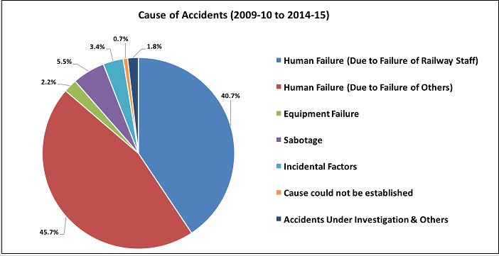 indian-railway-accidents-statistics_cause-of-accidents-2009-15