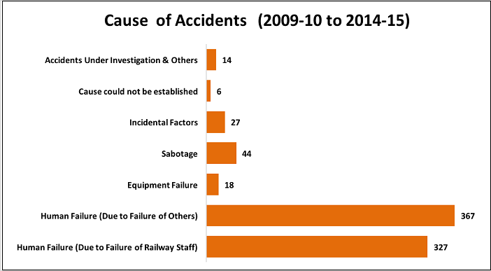 indian-railway-accidents-statistics_cause-of-accidents