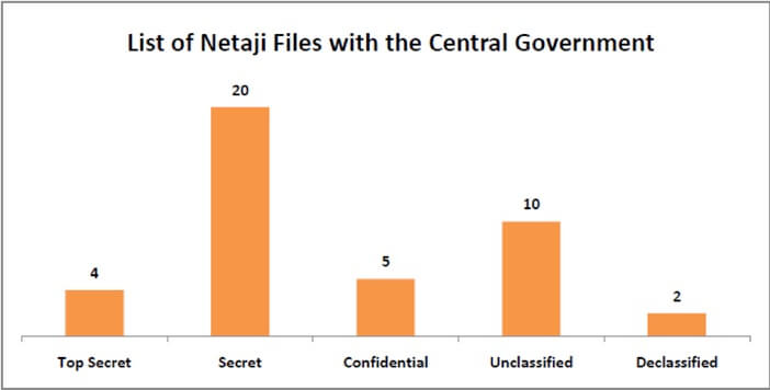 netaji_declassified_files_-_list_of_netaji_files_with_the_central_government