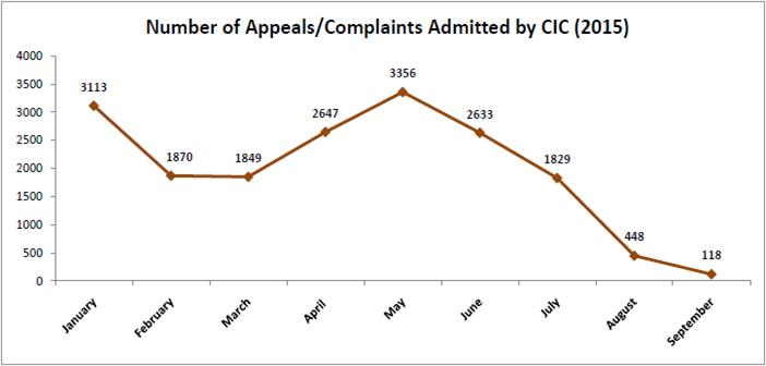 central information commission cases_number of appeals admitted by cic
