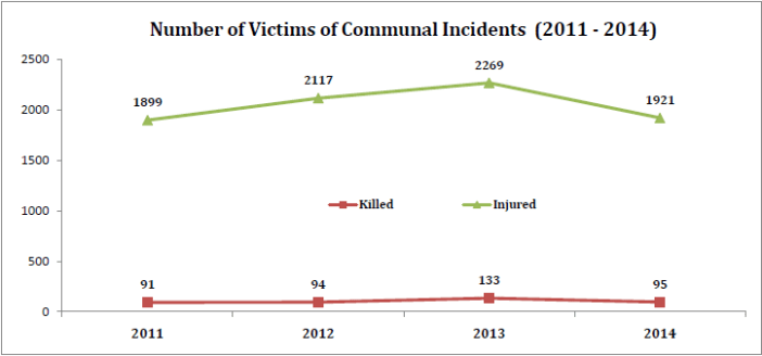communal incidents in india_number of victims