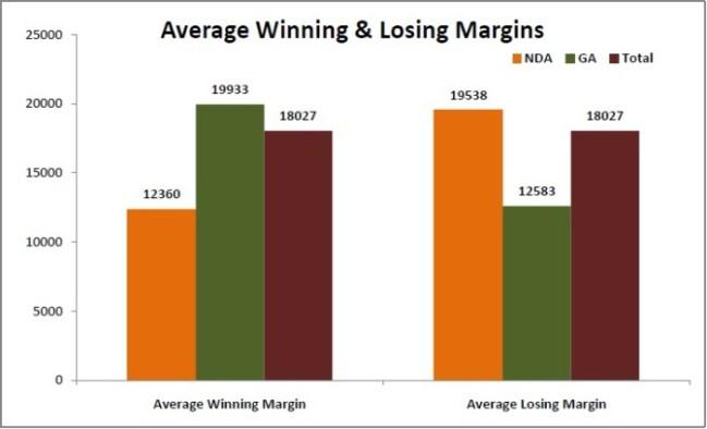 NOTA count in bihar elections_averaga winning and losing margins