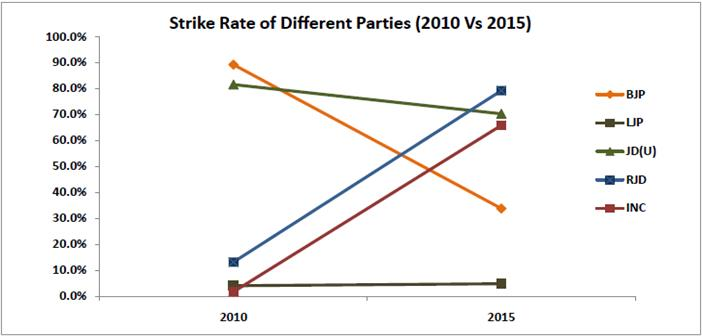 Statistical Highlights of the Bihar 2015 Assembly Elections_strike rate of parties