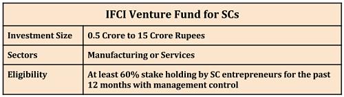 Encouraging Dalit Entrepreneurs_IFCI Venture Fund for SCs