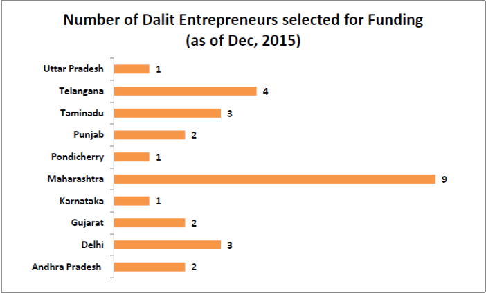 Encouraging Dalit Entrepreneurs_Number of Dalit Entrepreneurs selected for funding
