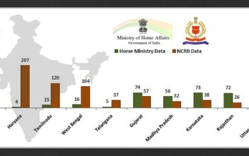 National Crime Records Bureau data-mismatch with Home Ministry of India featured image factly