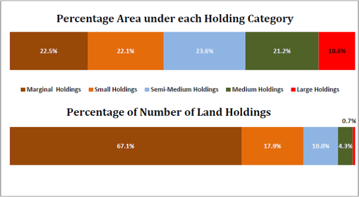 agricultural land holdings statistics india_percentage area under each operating category