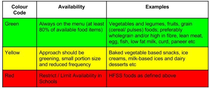 fssai guidelines for restricting high fat foods in schools_color codes for foods in school canteens