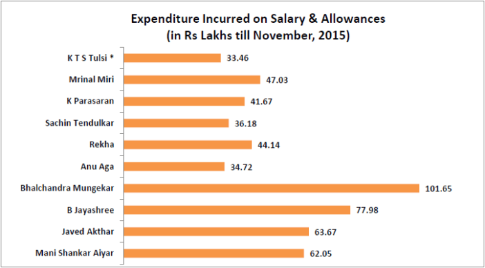 performance of nominated members of rajya sabha_expenditure incurred in salary and allowances