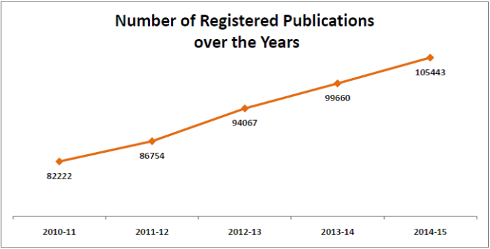 print media publications growth in digital age_number of registered publications over the years