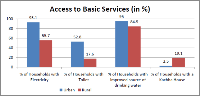 rural india behind urban india in progress_access to basic services