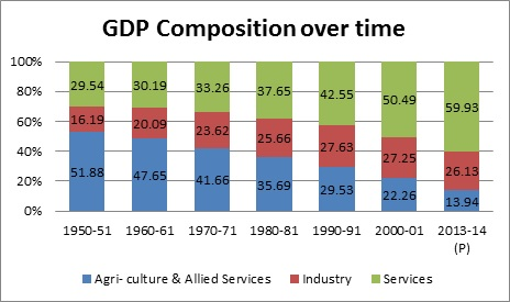 rural india behind urban india in progress_gdp composition over time india