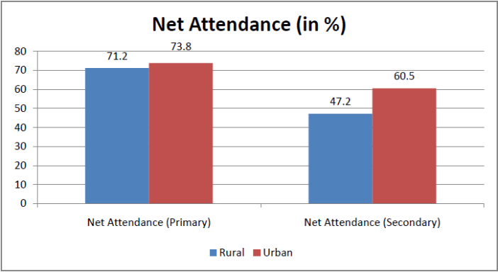 rural india behind urban india in progress_net attendance