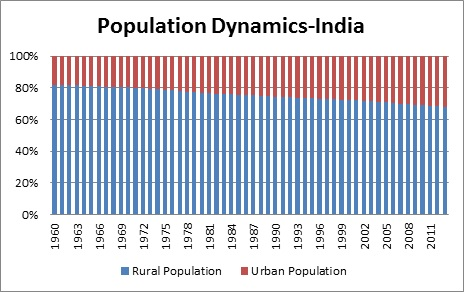 rural india behind urban india in progress_population dynamics india