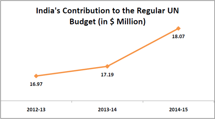 united nations budget contributions by member countries_india contribution