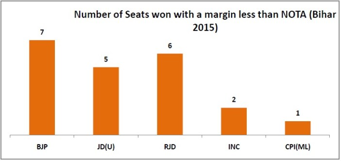 NOTA count in bihar elections_number of seats won with a margin less than nota_1