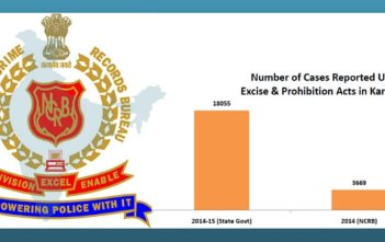 National Crime Records Bureau (NCRB) data on communal incidents featured image factly.in