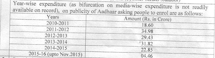 aadhar card not mandatory advertisements promoting it_year wise expenditure